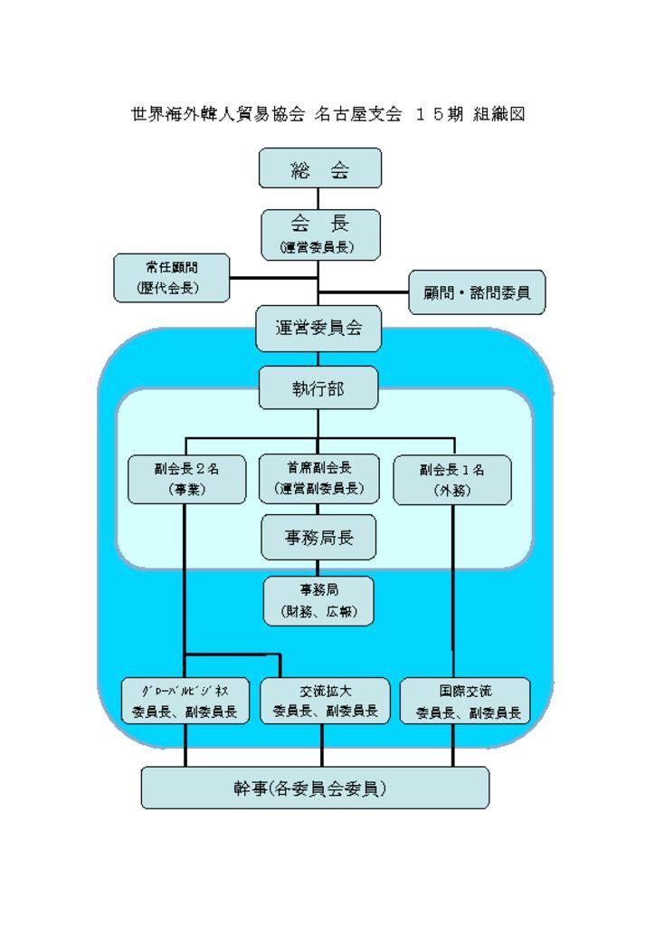OKTA組織図のサムネイル